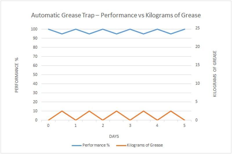 Automatic Grease Trap - Performance vs Kilograms of Grease