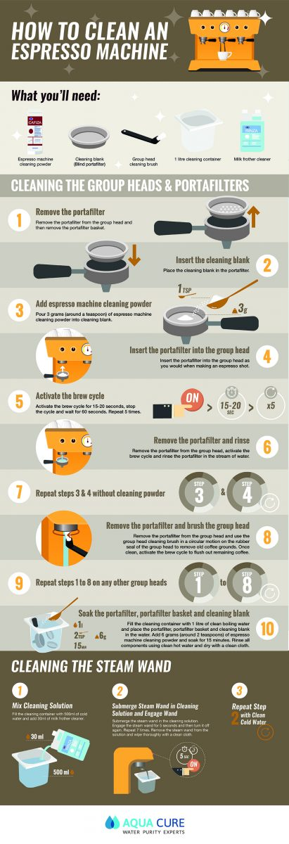 How To Clean An Espresso Machine Inforgraphic