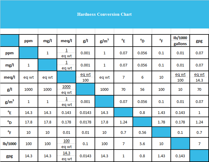 Water Hardness Conversion Chart