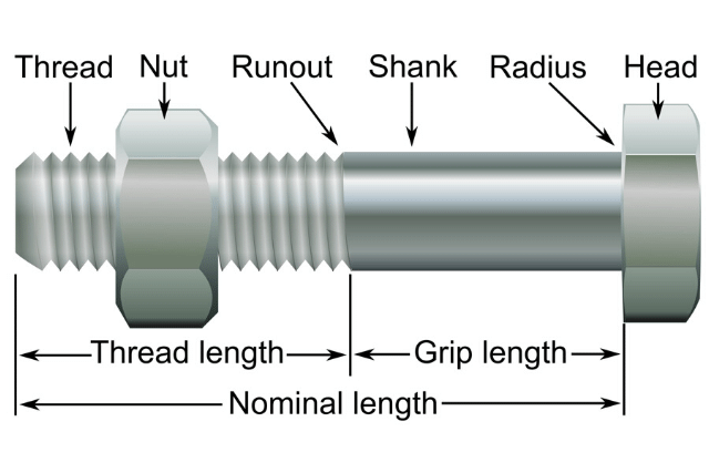 A User Guide to Thread Types