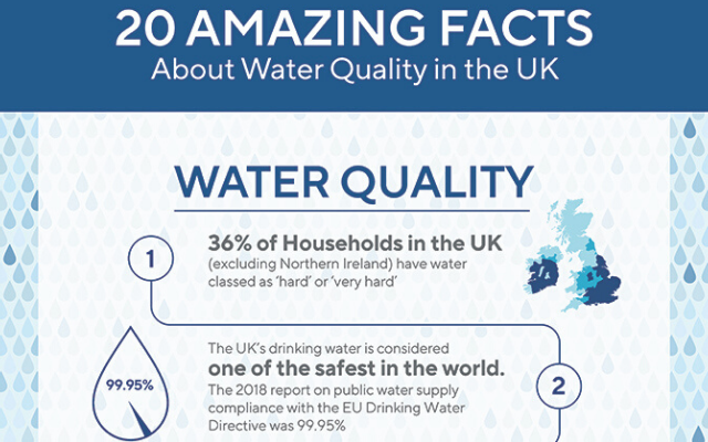 Top 20 Water Facts Inforgraphic